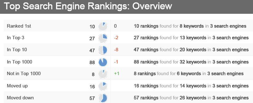 Keyword Ranking Report